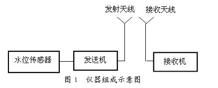 YWJK-3型无线水位控制器