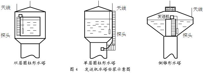 天线同轴线与传感器线必须分开,不得叠绞在一起,以防天线磁场对传感器测量干扰,这一点应特别注意。  发射天线固定在水塔护拦适当位置,要低于避雷针,同轴线若太长不要打卷成盘,应散开,最好走直线与发送机连接,否则发射效果不佳。 2. 发送机山顶水池安装  如果山顶水池有小房子,可将发送机安装在房内,如果没有小房子应做一个有通风孔并且防雨的铁箱子(图5),将发送机放在其中。天线同轴线与传感器线应穿PVC套管,以防被盗或损坏。如果有山严重遮档,可安装中继站。 水位传感器慢慢放入水中,对于水流动较大的水池或