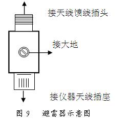 避雷器安装方法