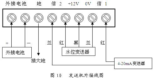 发送机的连线及操作方法
