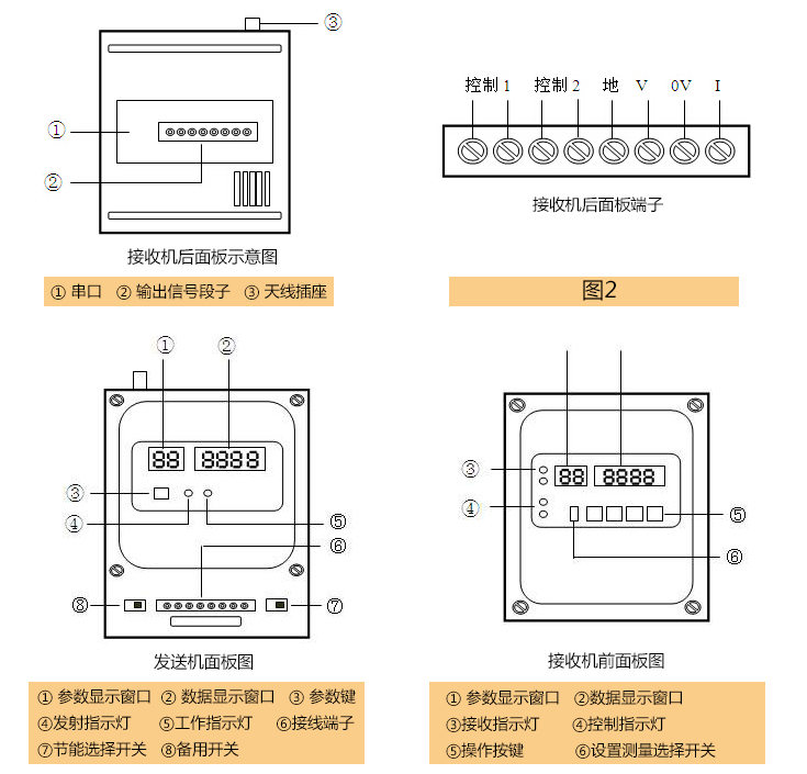 无线水位控制器面板描述