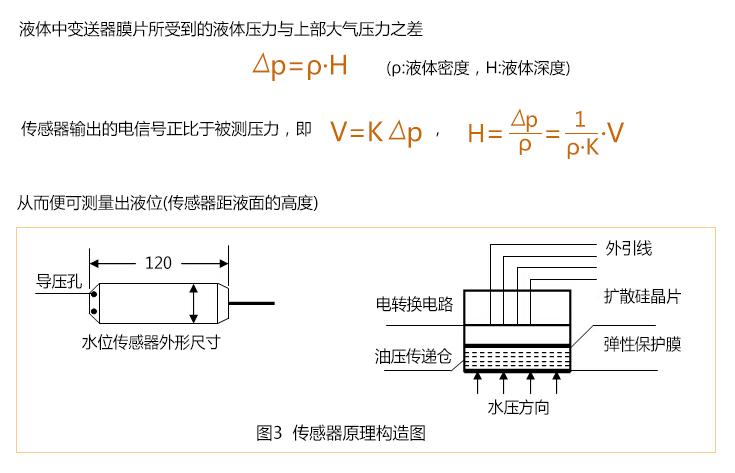无线水位传感器原理构造图