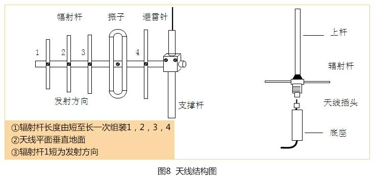无线水位控制器天线结构安装图