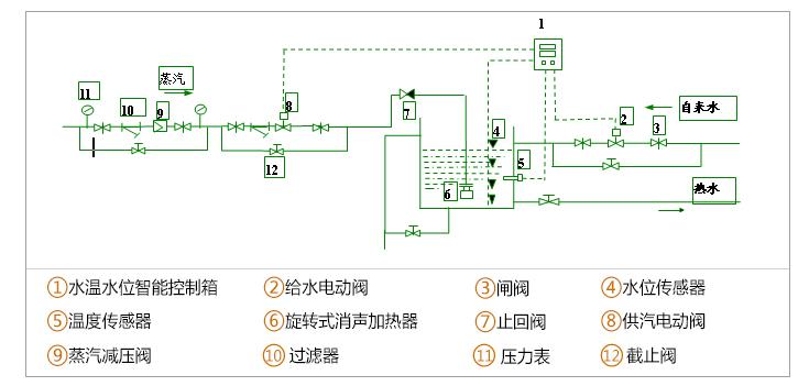 水温水位智能控制器是本公司技术人员根据用户的实际需要,开发的一种新型控制装置,它是由恒温智能控制仪和液位智能控制仪两者组合而成,兼备了两者的优点,使水温及水位得到显示与控制,节水、节能,进一步增加了系统的安全性,在热媒不需回收的热水制备系统中,采用旋转式消声加热器为核心设备,配以水温水位控制器,不失为一种较为合理的选择。    1、结构: 水温水位控制器主要由液位控制仪表及传感器,温度控制仪表及传感器,其它控制功能,配套电动阀门或电磁阀,加热器等。 2、原理: 液位传感器监测反馈液位高低,仪表1显示,低