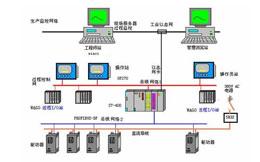 自动化控制系统设计